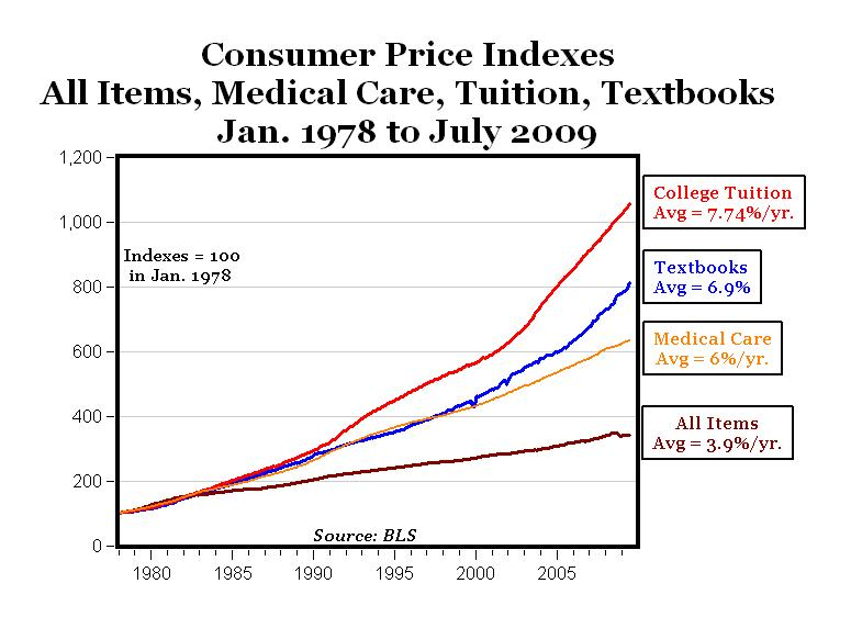 cost of college rising