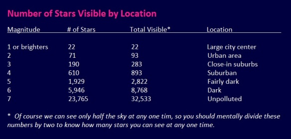 Visible Stars Table