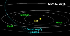 Path of Comet 209P/LINEAR