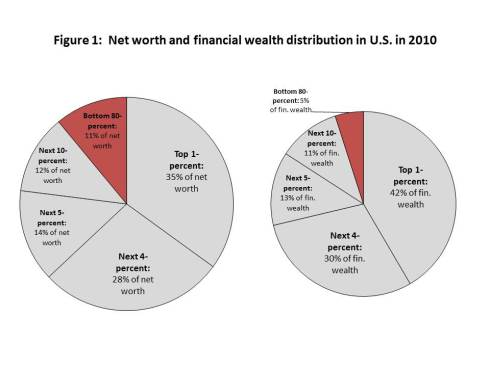 Figure 1 Net & Financial Dist