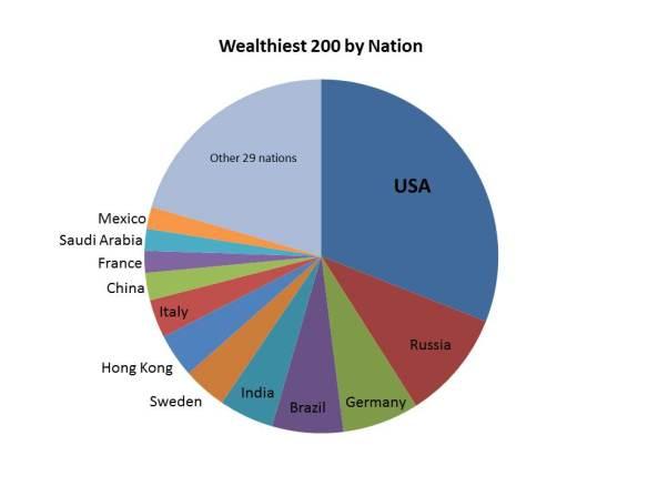 Wealthiest 200 pie-chart