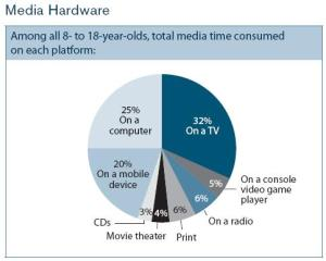 kaiser_media_report_graph_hardware
