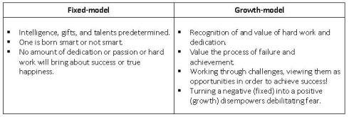 Learning Method table