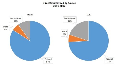 Direct Student Aid by Source TX vs US