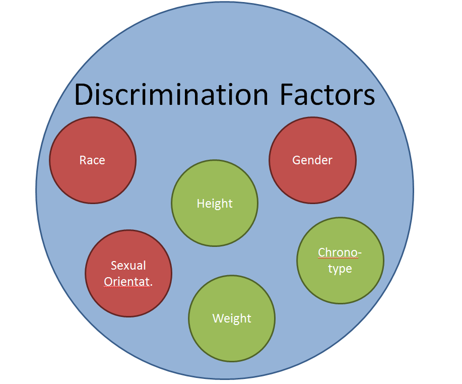 a review of the factors the lead to racial discrimination 1 this report uses the terms affirmative action programs, race-based programs, and race-conscious programs interchangeably, where the terms imply a government initiated program that specifically includes racial or ethnic preferences in alleviating discriminatory behavior.