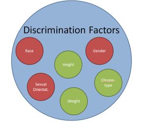 Discrimination-Factors