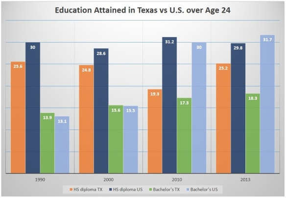 Table 5-Levels of TX Ed vs US