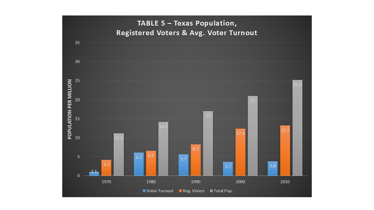 Table 6-Pop-Vreg-Vturnout