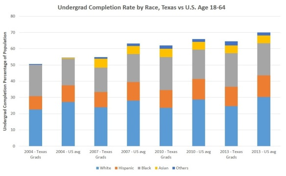 Undergrad Completion Rate by Race, Texas vs U.S. Age 18-64