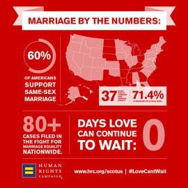 marriage-by-the-numbers