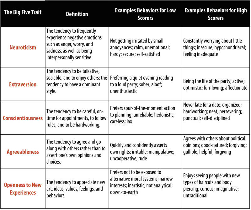 Five-Factor Model - courtesy of noboproject.com