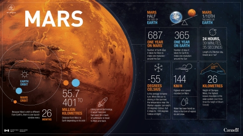 mars-by-the-numbers