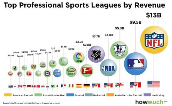 sports-leagues-by-revenue-July2016