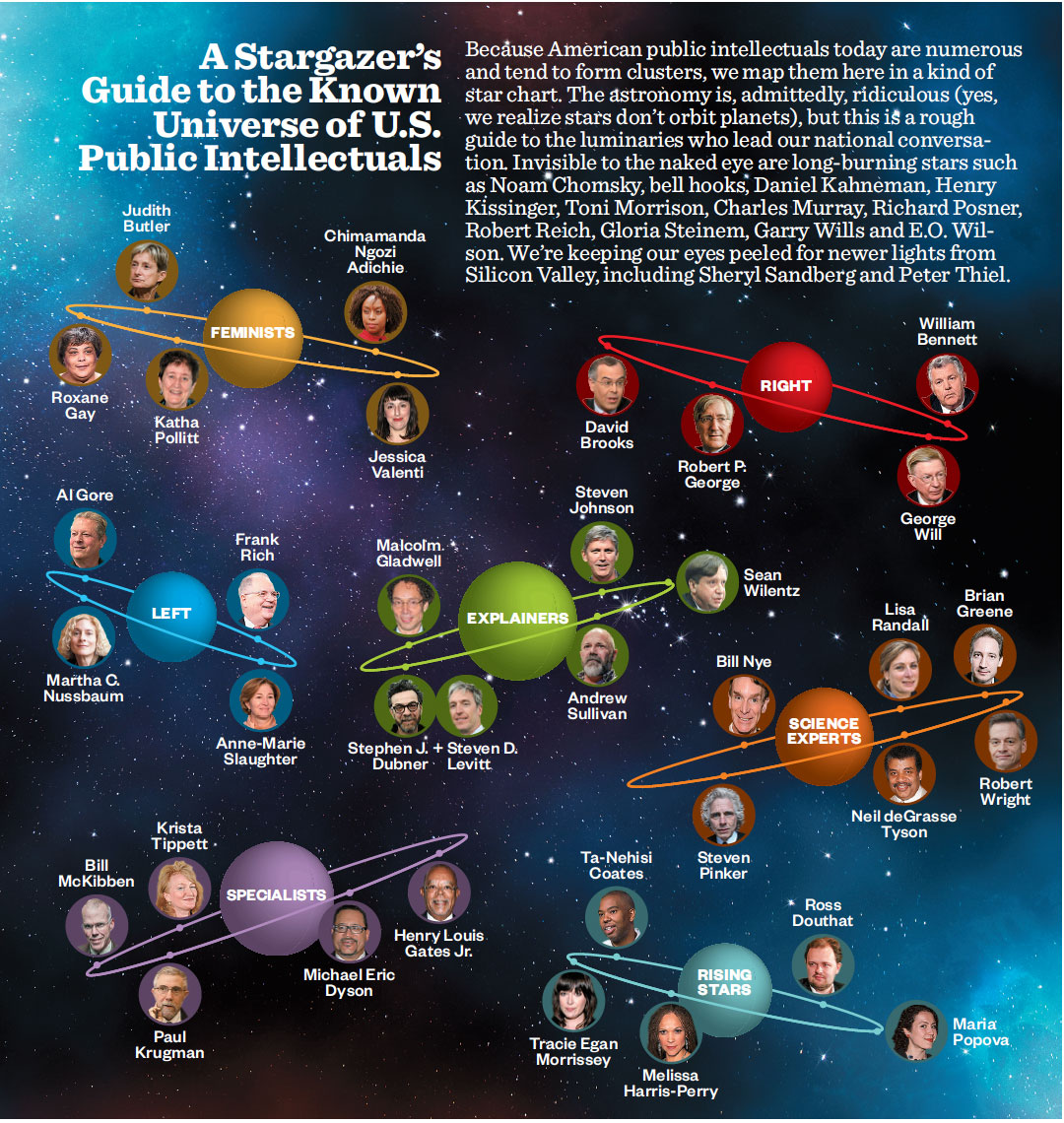 public-intellectuals-starmap