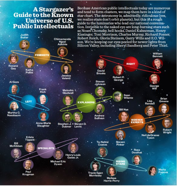 public-intellectuals-starmap