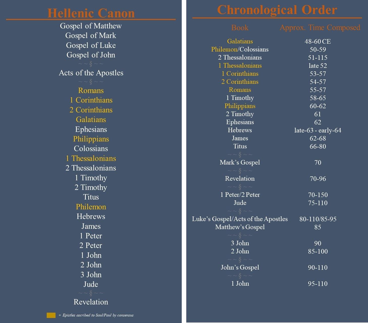 Canon-Chronologoical Comparison