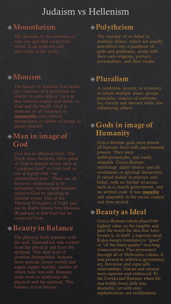 Judaism v Hellenism