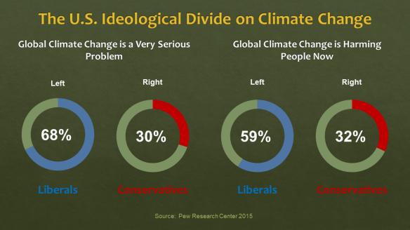 climate change divide