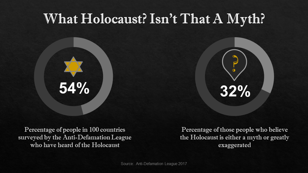 holocaust denial