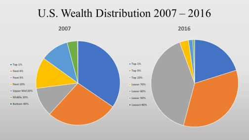 US-wealth-distribution-chart-07-16