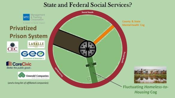 US Social Services