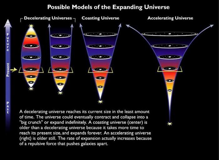 Accelerating Universe - Big Change & Rip