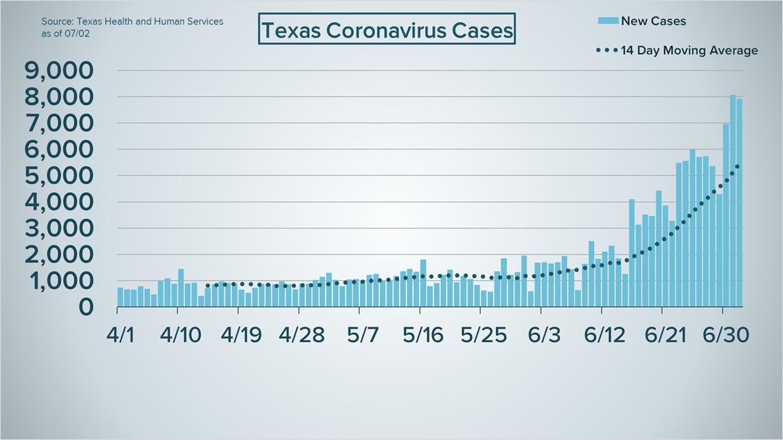 TX COVID-19 Cases