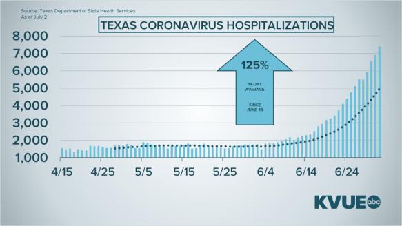 TX COVID-19 Hospitilizations